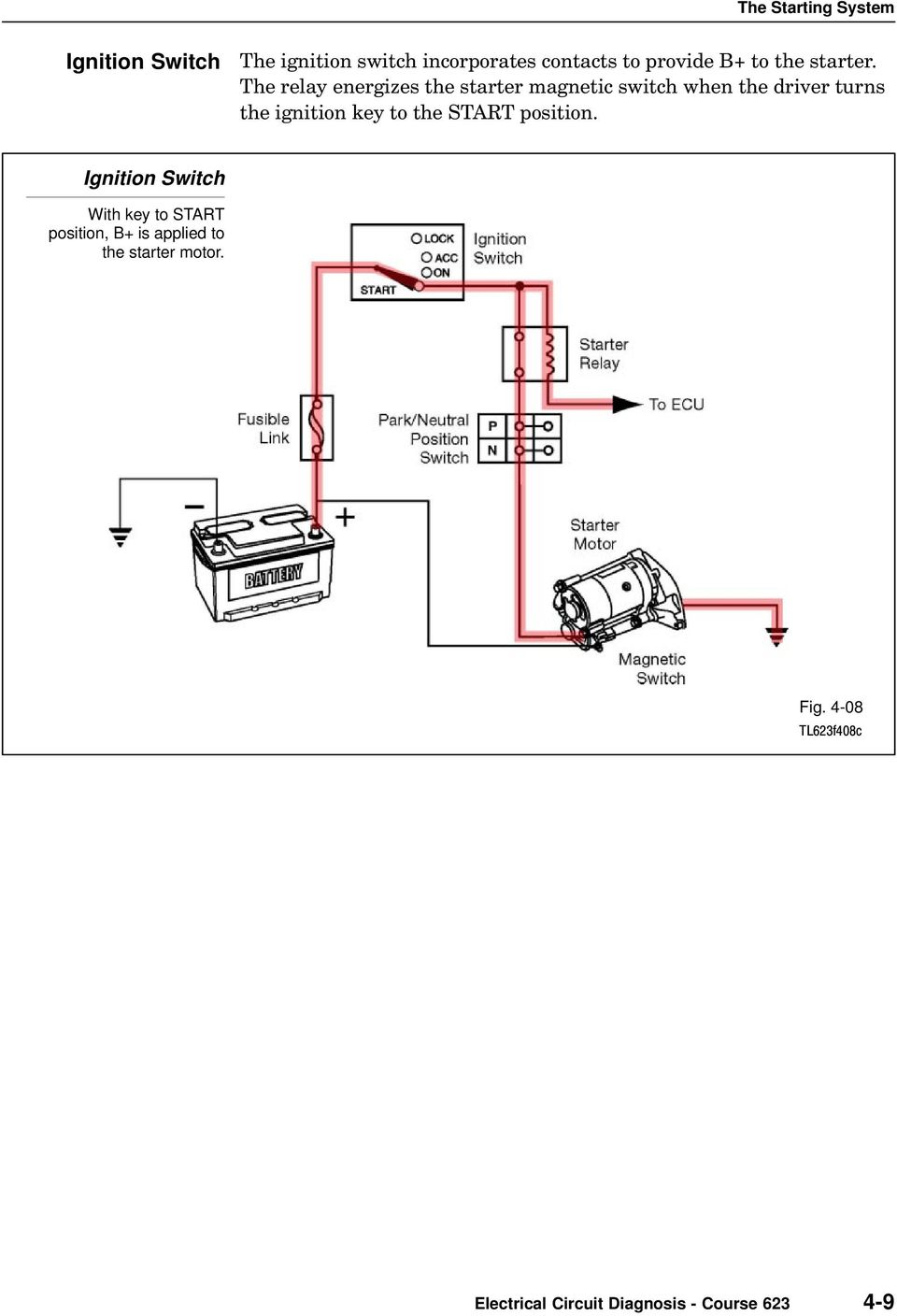 The Starting System Section 4 Overview Starter Fig 9 An Electric Circuit With A Switch Tl623f408c Electrical Diagnosis Course Relay Energizes Magnetic When Driver Turns Ignition Key To