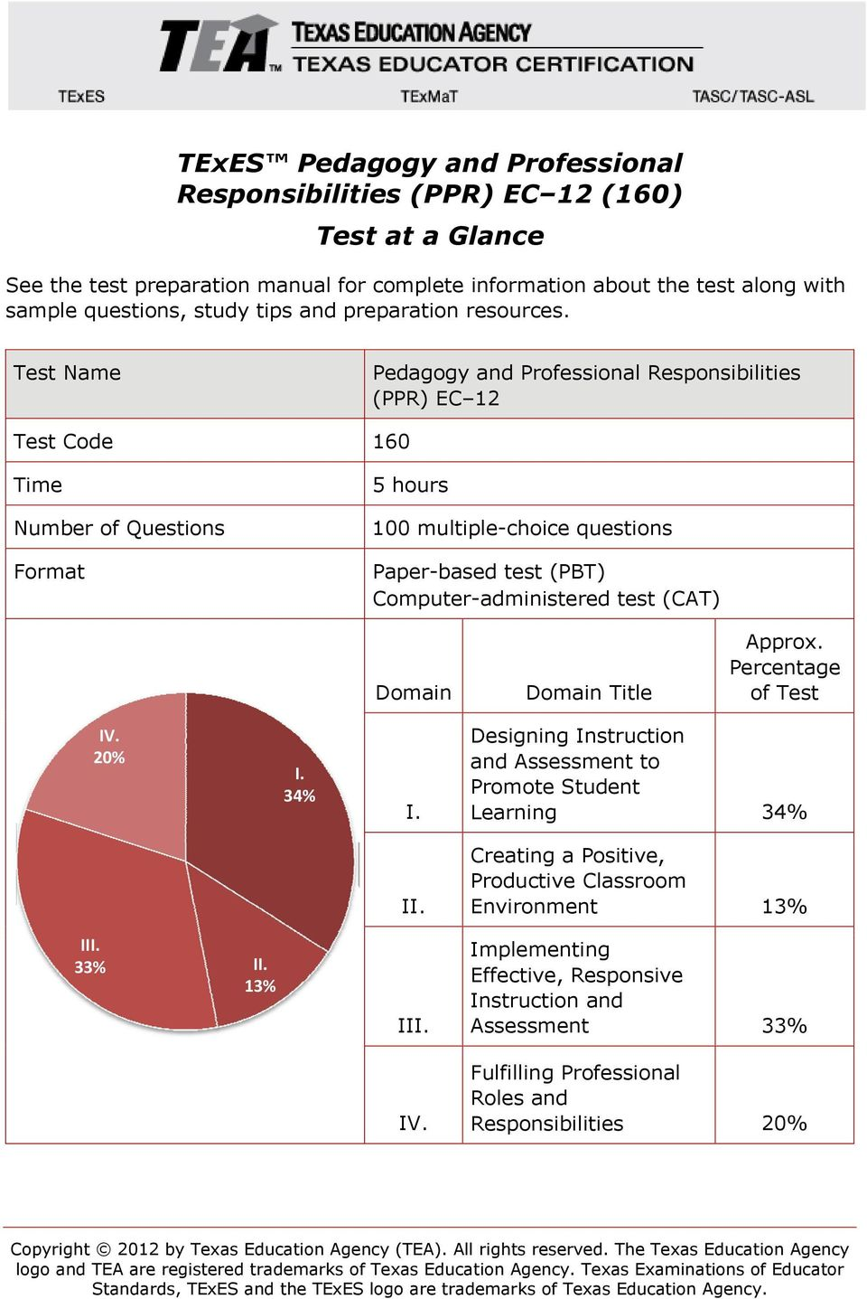Test Name Pedagogy and Professional Responsibilities (PPR) EC 12 Test Code 160 Time Number of Questions Format 5 hours 100 multiple-choice questions Paper-based test (PBT) Computer-administered test