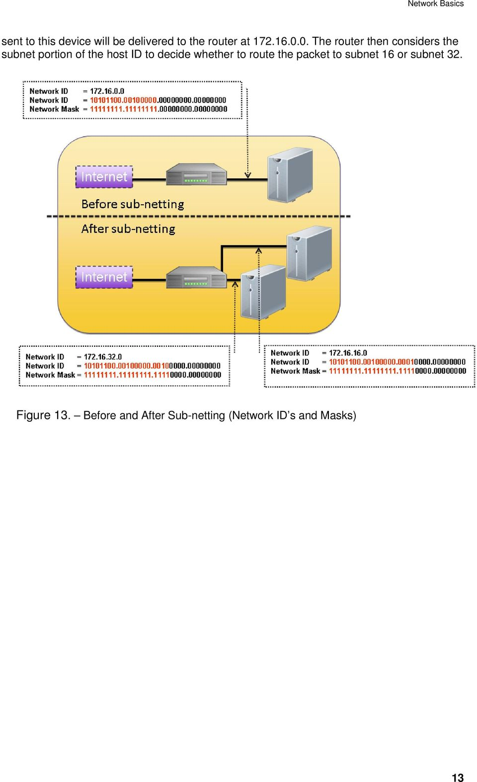 to decide whether to route the packet to subnet 16 or subnet 32.