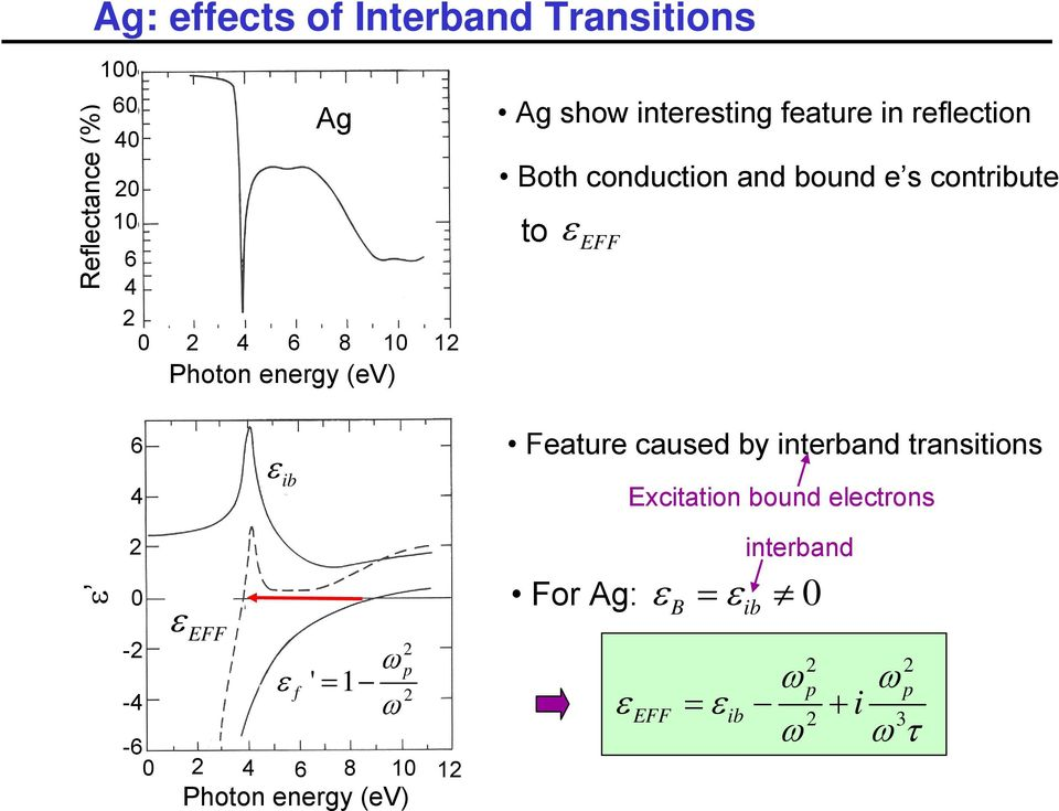 ε EFF 6 4 ε ib Feature caused by interband transitions Excitation bound electrons ε 0 ε EFF - -4