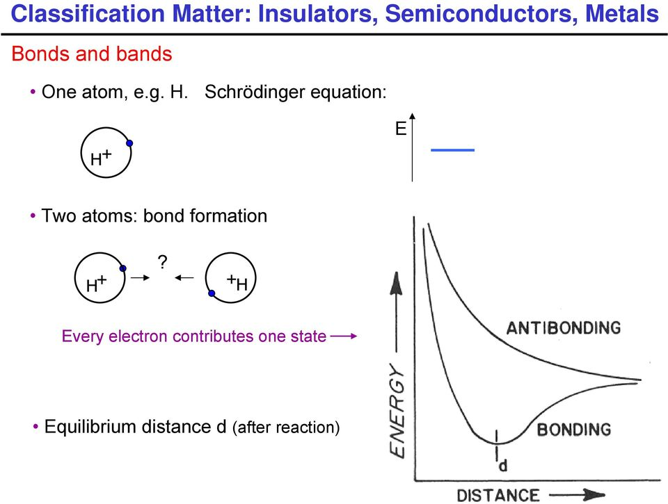 Schrödinger equation: H+ E Two atoms: bond formation H +?