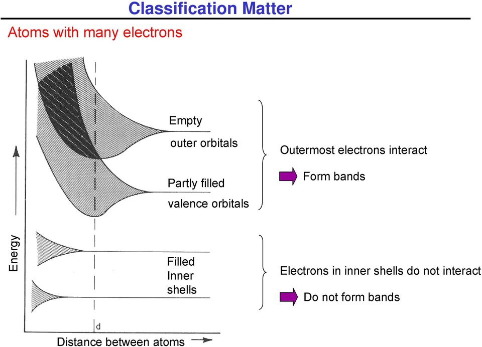 interact Form bands Energy Filled Inner shells Electrons in