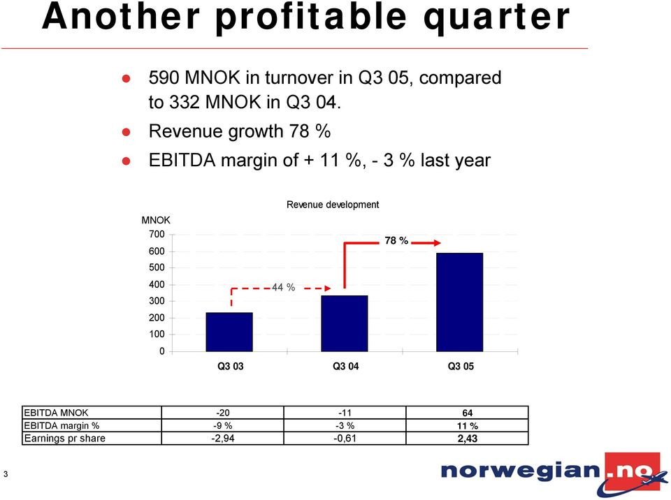 Revenue growth 78 % EBITDA margin of + 11 %, - 3 % last year MNOK 700 600 500