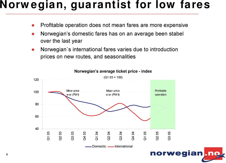 routes, and seasonalities 120 Norwegian's average ticket price - index (Q1 03 = 100) 100 Minor price war (PW I) Major price w