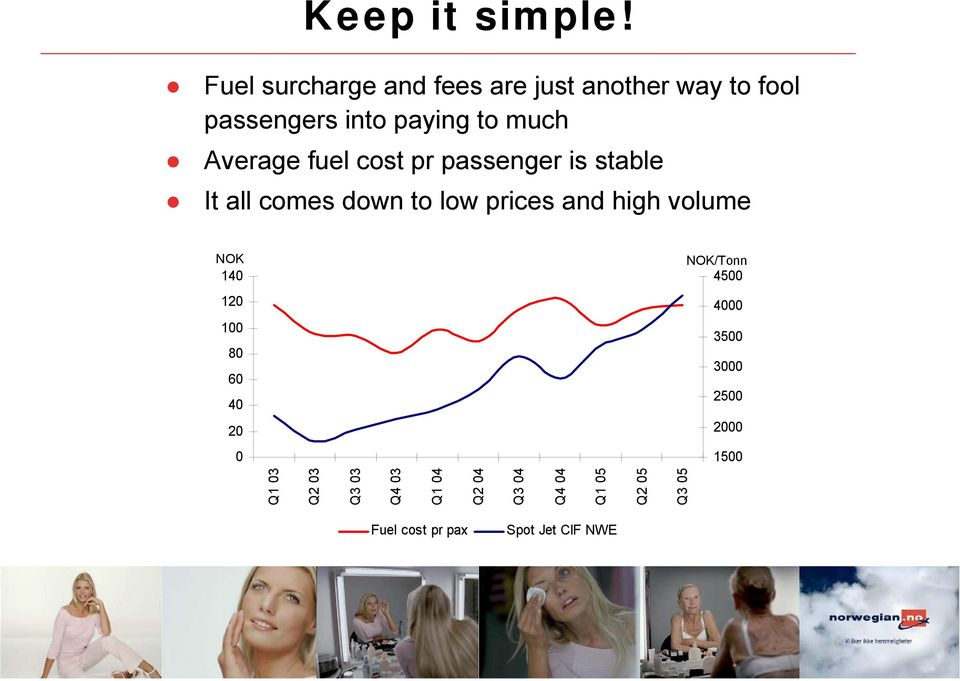 Average fuel cost pr passenger is stable It all comes down to low prices and high volume