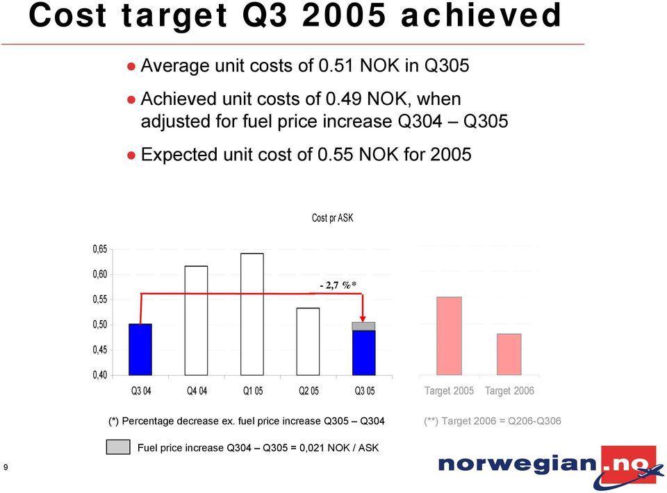 55 NOK for 2005 Cost pr ASK 0,65 0,60 0,55-2,7 %* 0,50 0,45 0,40 Q3 04 Q4 04 Q1 05 Q2 05 Q3 05 Target 2005