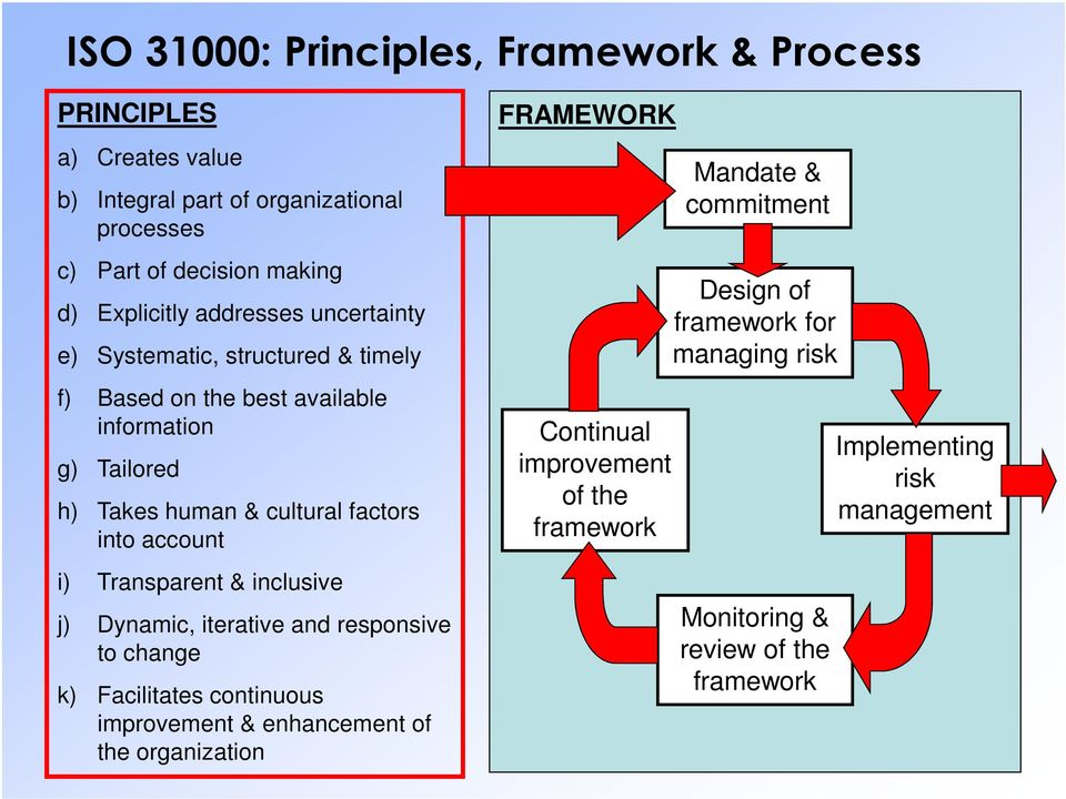 i) Transparent & inclusive j) Dynamic, iterative and responsive to change k) Facilitates continuous improvement & enhancement of the organization FRAMEWORK