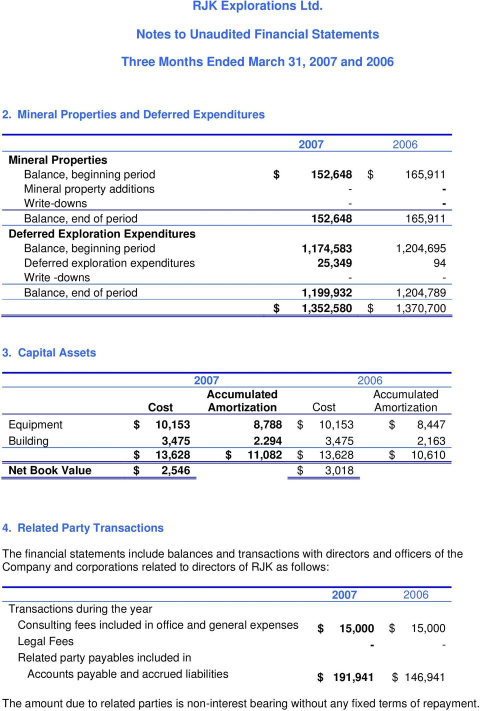 1,370,700 3. Capital Assets Cost Accumulated Accumulated Amortization Cost Amortization Equipment $ 10,153 8,788 $ 10,153 $ 8,447 Building 3,475 2.