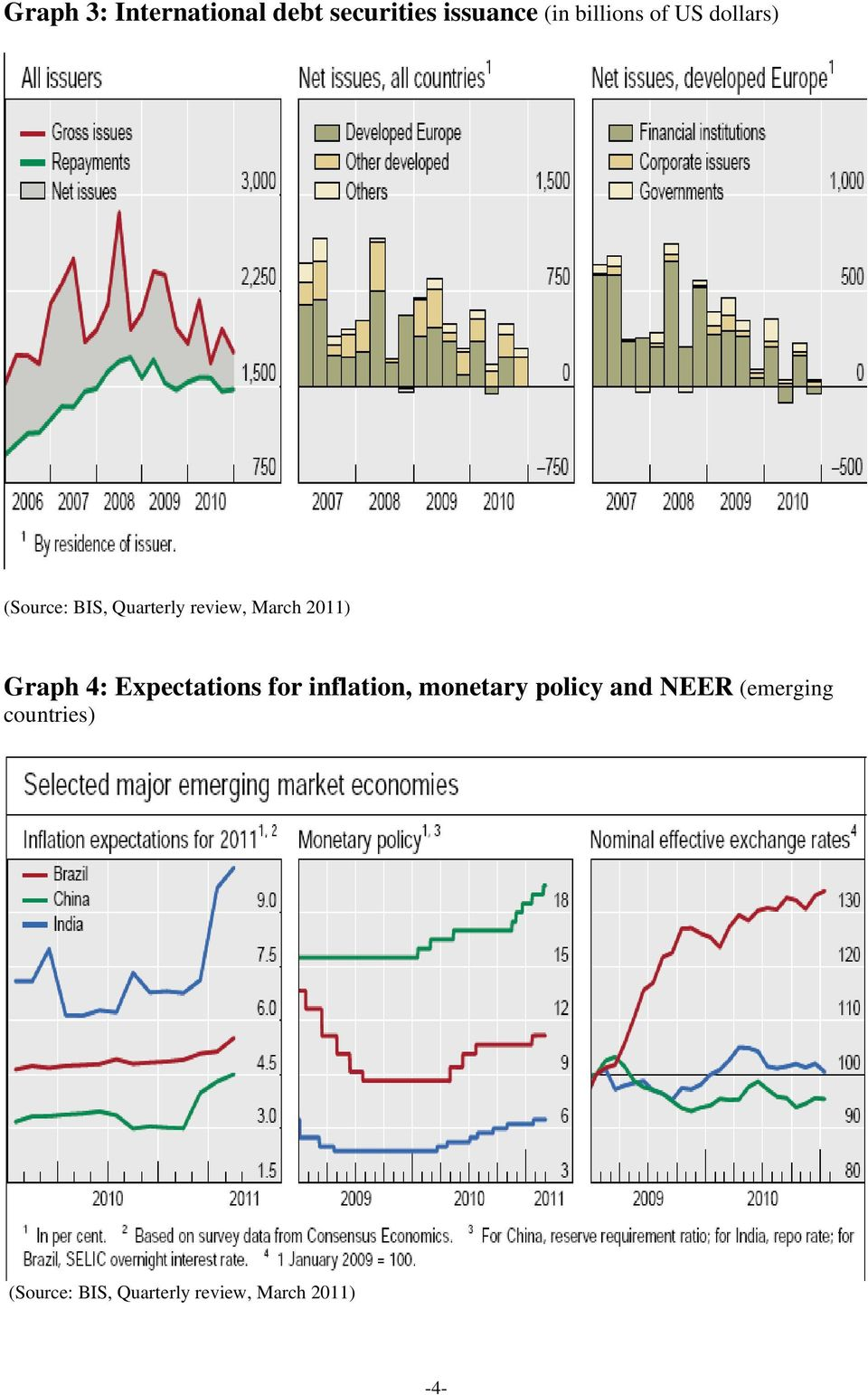 Graph 4: Expectations for inflation, monetary policy and NEER