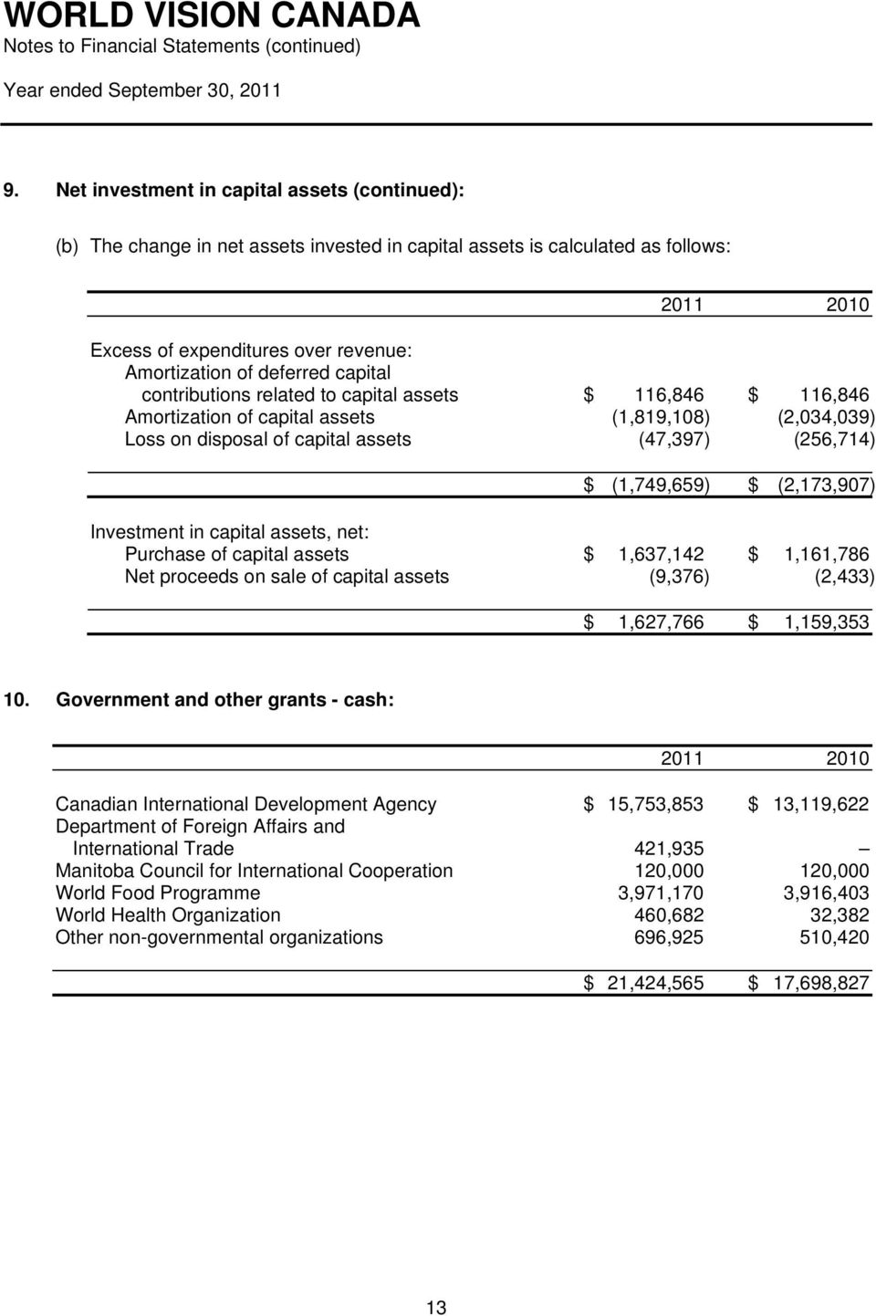 (2,173,907) Investment in capital assets, net: Purchase of capital assets $ 1,637,142 $ 1,161,786 Net proceeds on sale of capital assets (9,376) (2,433) $ 1,627,766 $ 1,159,353 10.