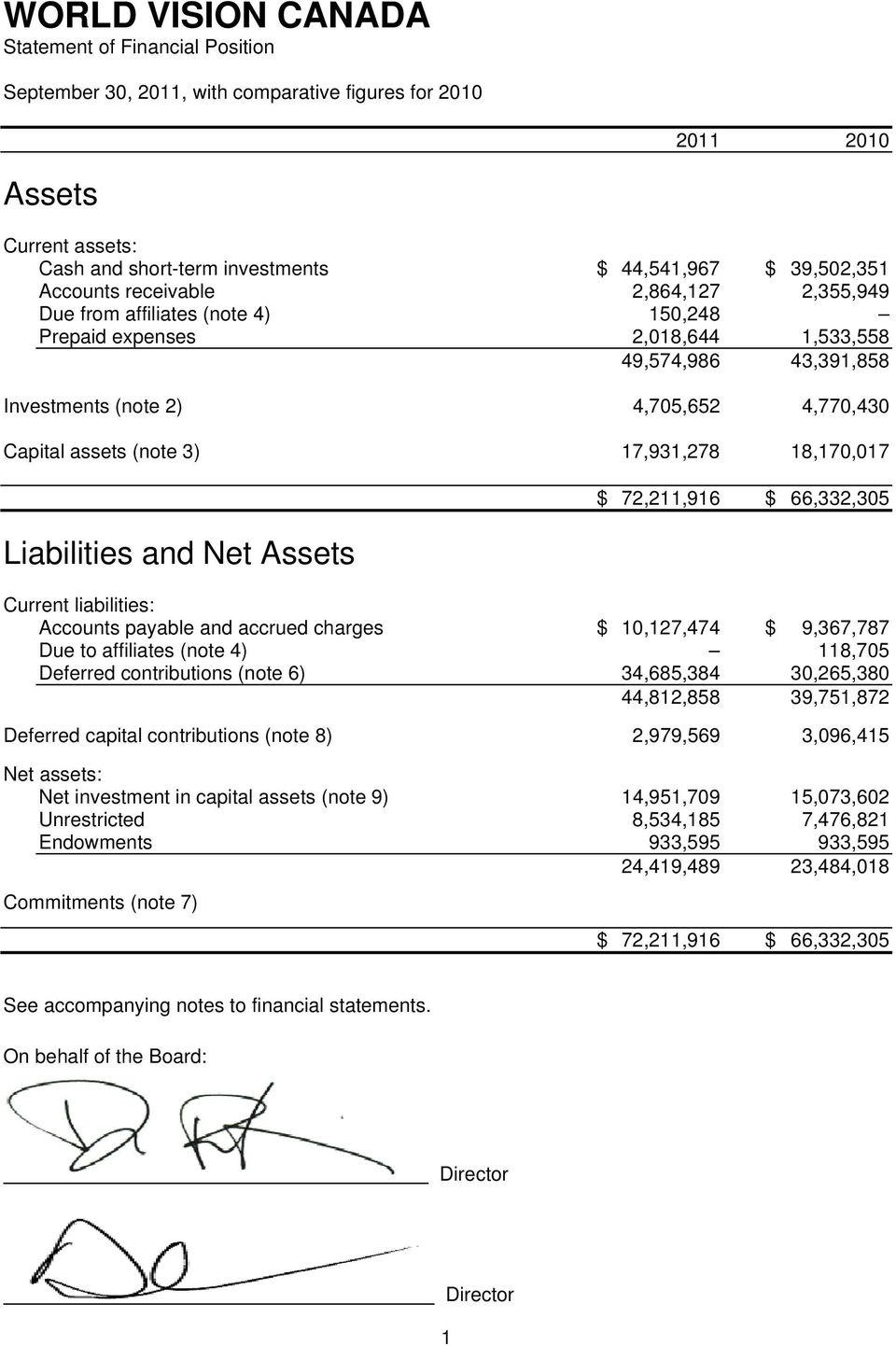 Liabilities and Net Assets $ 72,211,916 $ 66,332,305 Current liabilities: Accounts payable and accrued charges $ 10,127,474 $ 9,367,787 Due to affiliates (note 4) 118,705 Deferred contributions (note