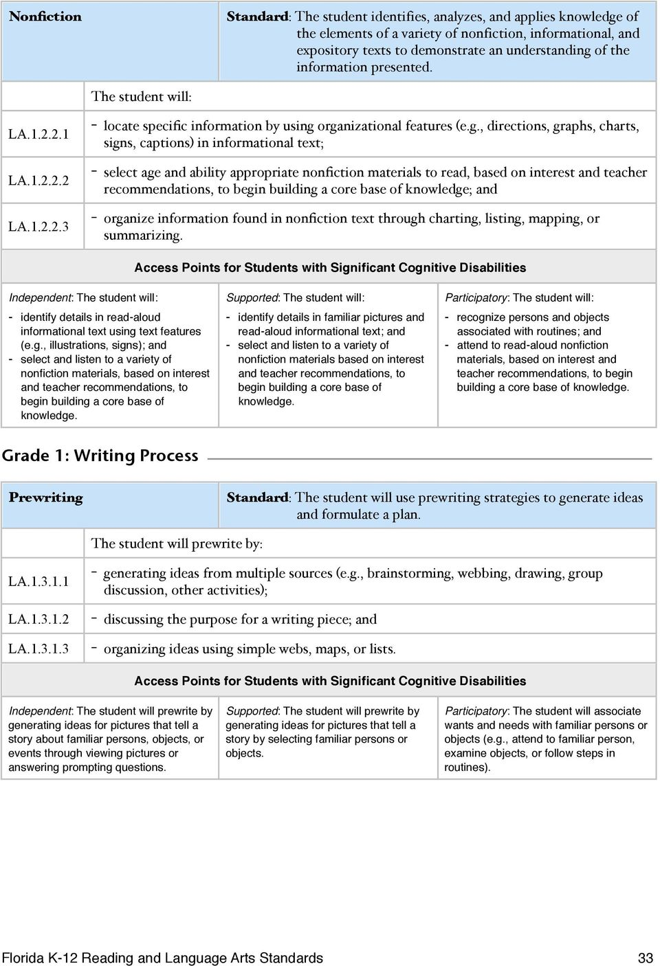 organizational features (e.g., directions, graphs, charts, signs, captions) in informational text; - select age and ability appropriate nonfiction materials to read, based on interest and teacher