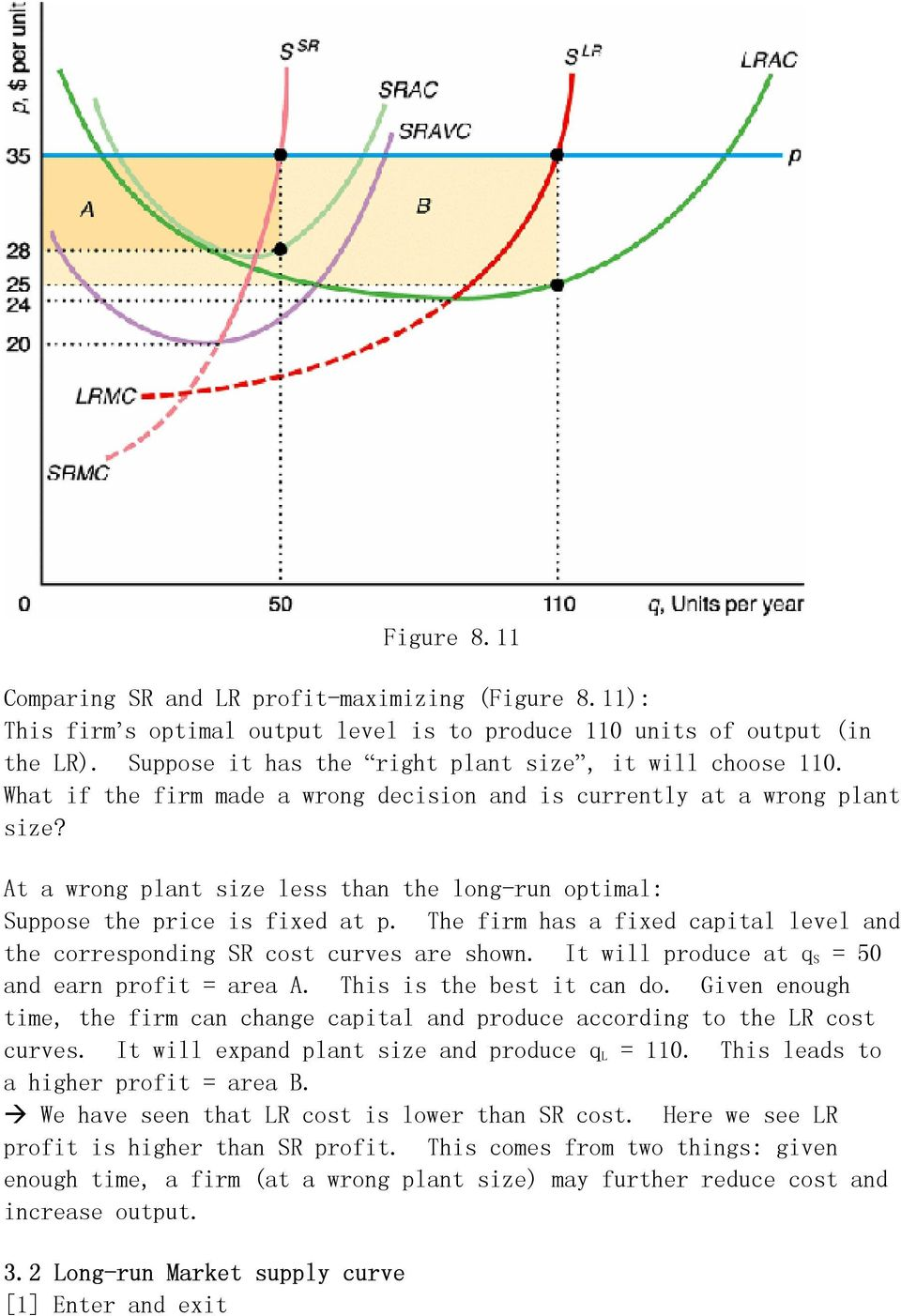 At a wrong plant size less than the long-run optimal: Suppose the price is fixed at p. The firm has a fixed capital level and the corresponding SR cost curves are shown.