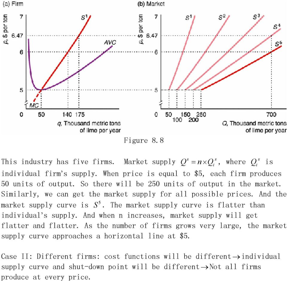 The market supply curve is flatter than individual s supply. And when n increases, market supply will get flatter and flatter.