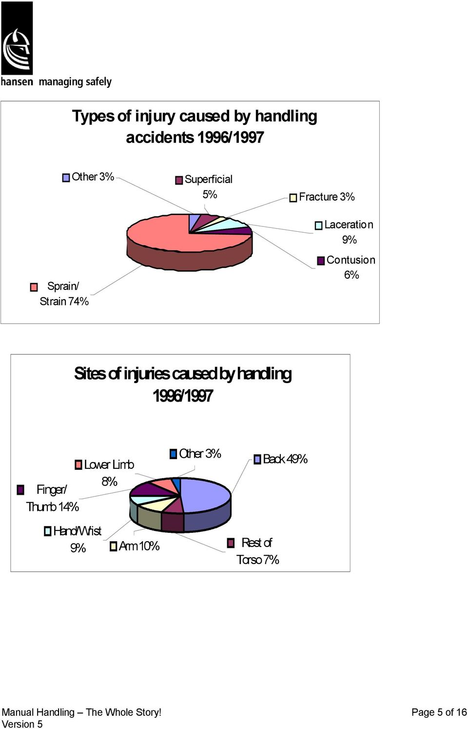 caused by handling 1996/1997 Finger/ Thumb 14% Lower Limb 8% Hand