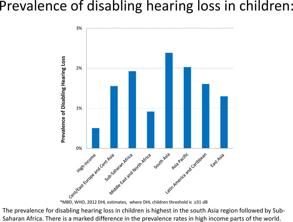 disabling hearing loss in children is highest in the south Asia region followed by Sub-