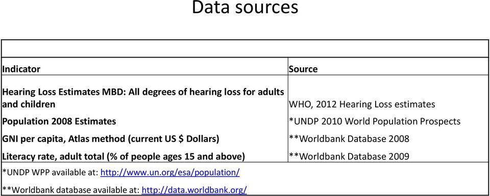 (current US $ Dollars) **Worldbank Database 2008 Literacy rate, adult total (% of people ages 15 and above) **Worldbank