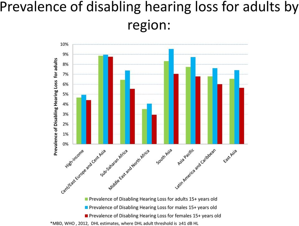 years old Prevalence of Disabling Hearing Loss for males 15+ years old Prevalence of Disabling