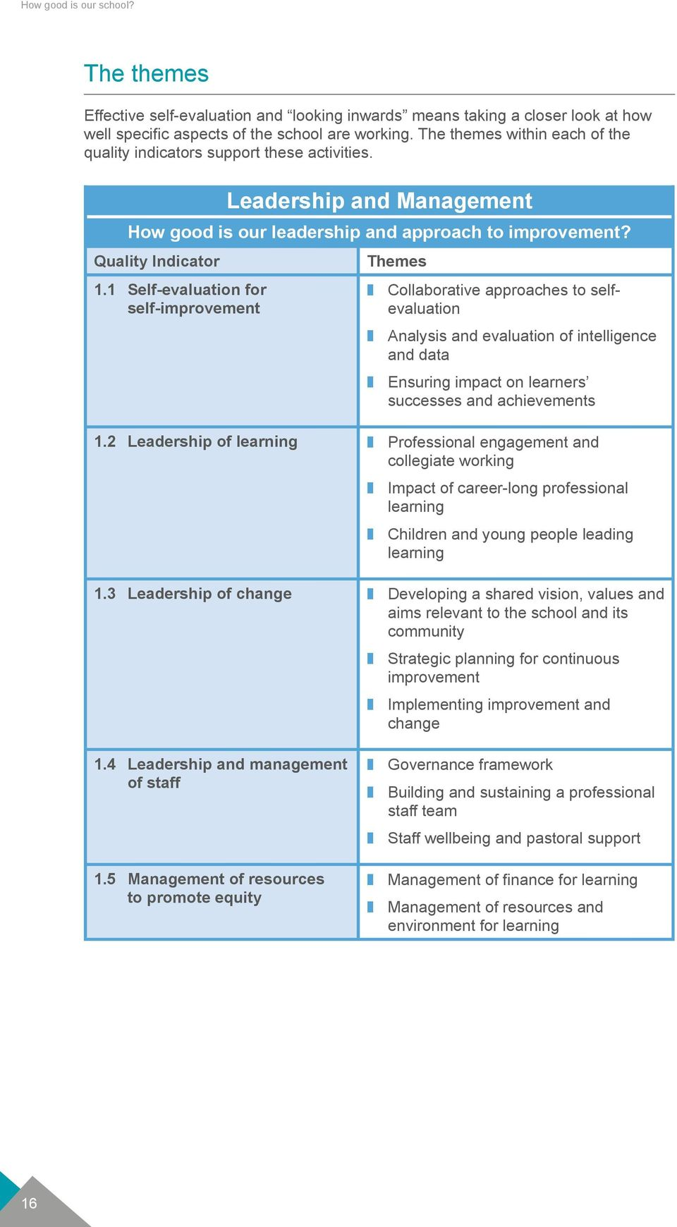 1 Self-evaluation for self-improvement Themes z Collaborative approaches to selfevaluation z Analysis and evaluation of intelligence and data z Ensuring impact on learners successes and achievements