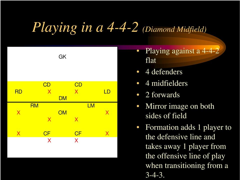 both sides of field Formation adds 1 player to the defensive line and takes