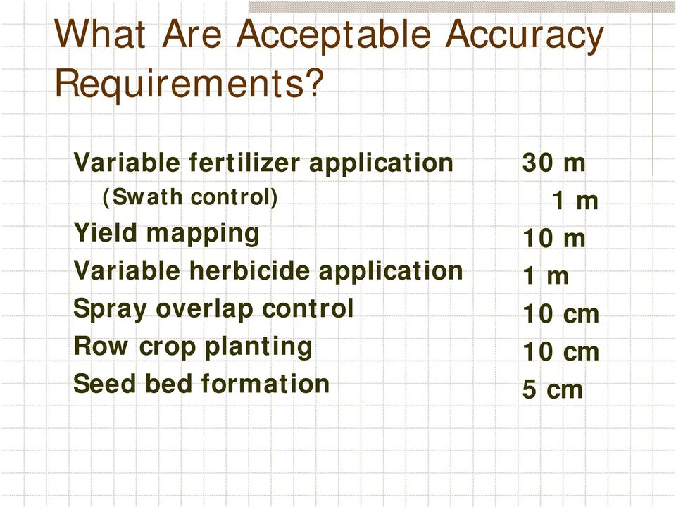 mapping Variable herbicide application Spray overlap