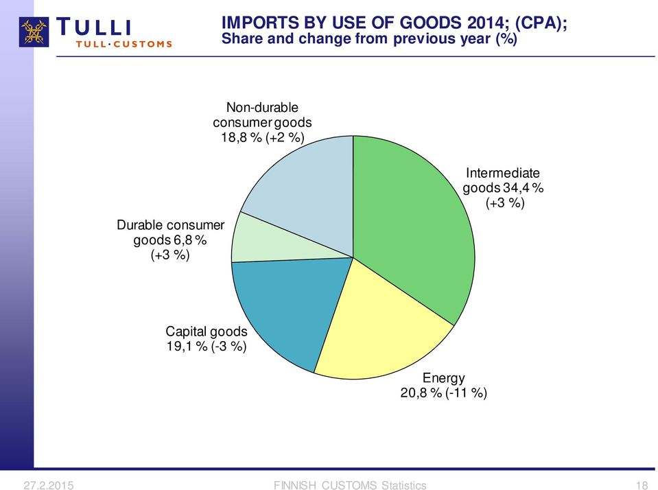 goods 6,8 % (+3 %) Intermediate goods 34,4 % (+3 %) Capital goods