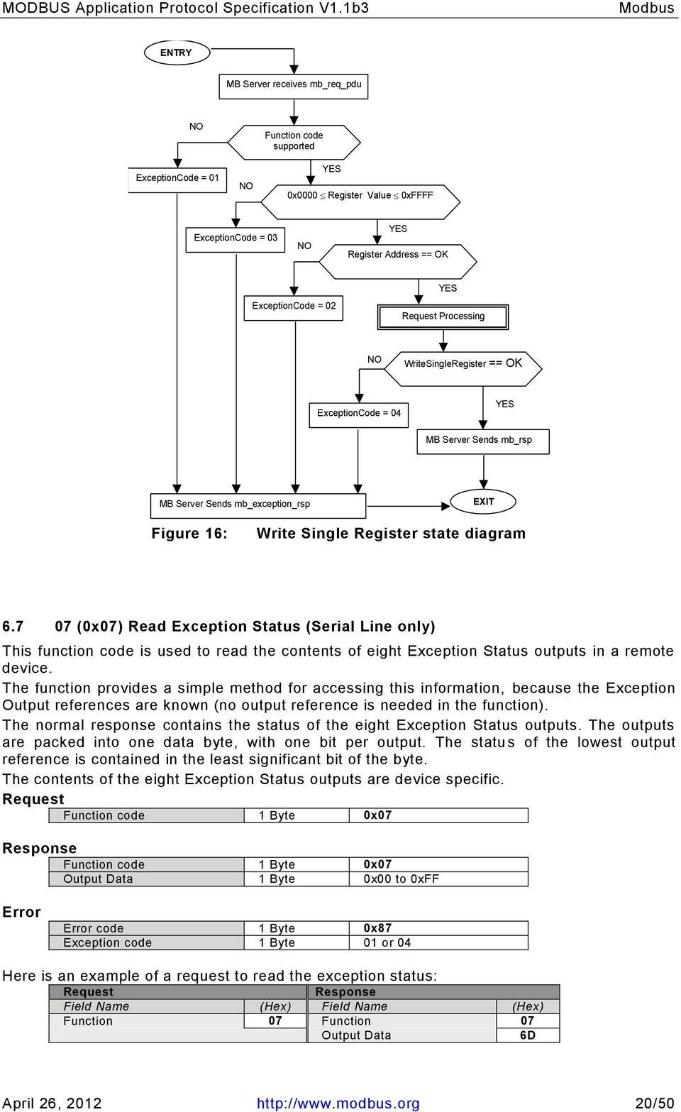 7 07 (0x07) Read Exception Status (Serial Line only) This function code is used to read the contents of eight Exception Status outputs in a remote device.