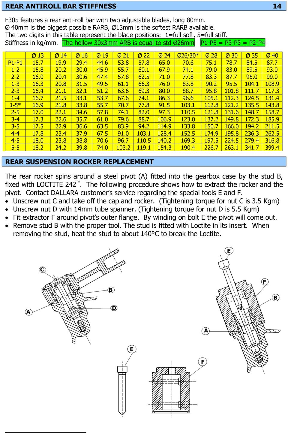 Dallara F305 Suspension Front 7 11 Rear Differential Dampers 17 Bmw L6 M6 Electrical Troubleshooting And 87car Wiring Diagram The Hollow 30x3mm Arb Is Equal To Std 26mm P1 P5 P3