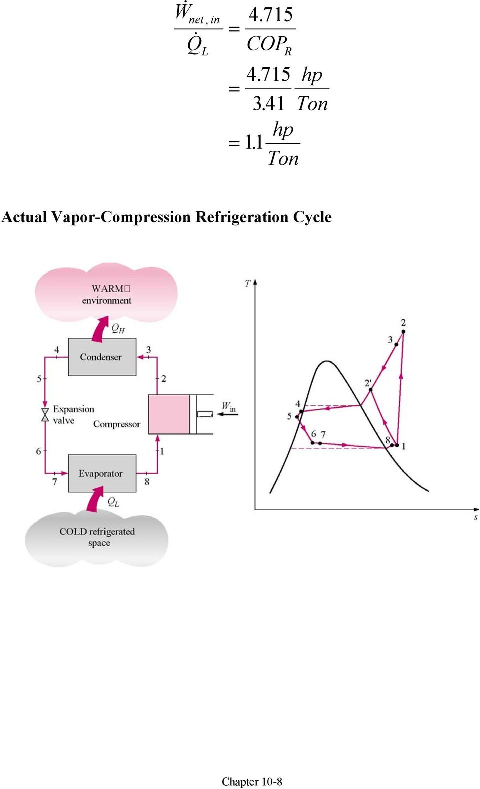 Chapter 10: Refrigeration Cycles - PDF