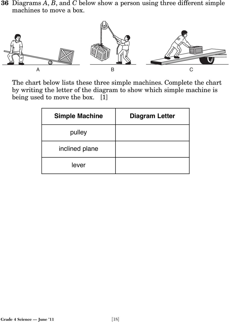Complete the chart by writing the letter of the diagram to show which simple machine is