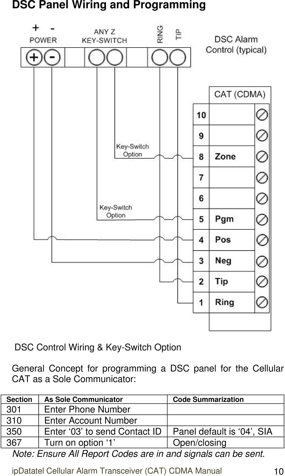 Cellular Alarm Transceiver Cat Product Code Ipd Cdma 12v Dsc Alexor Wiring Diagram 310 Enter Account Number 350 03 To Send Contact Id Panel Default Is 04
