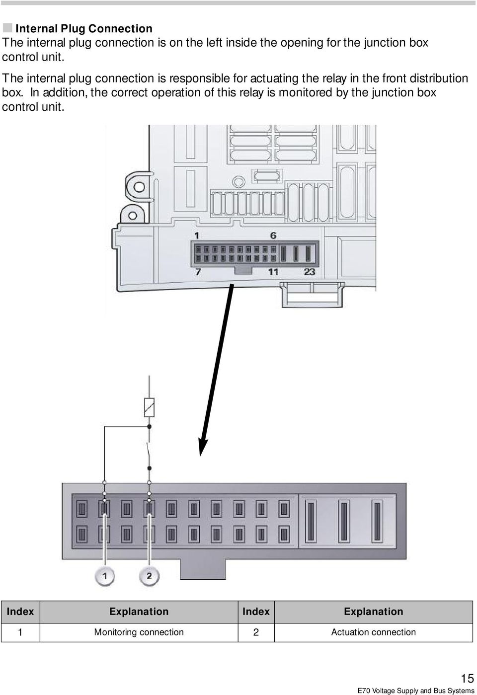 E70 Voltage Supply And Bus Systems Pdf Diagram In Addition Switch 5 Pin Relay Wiring Besides The Internal Plug Connection Is Responsible For Actuating Front Distribution Box
