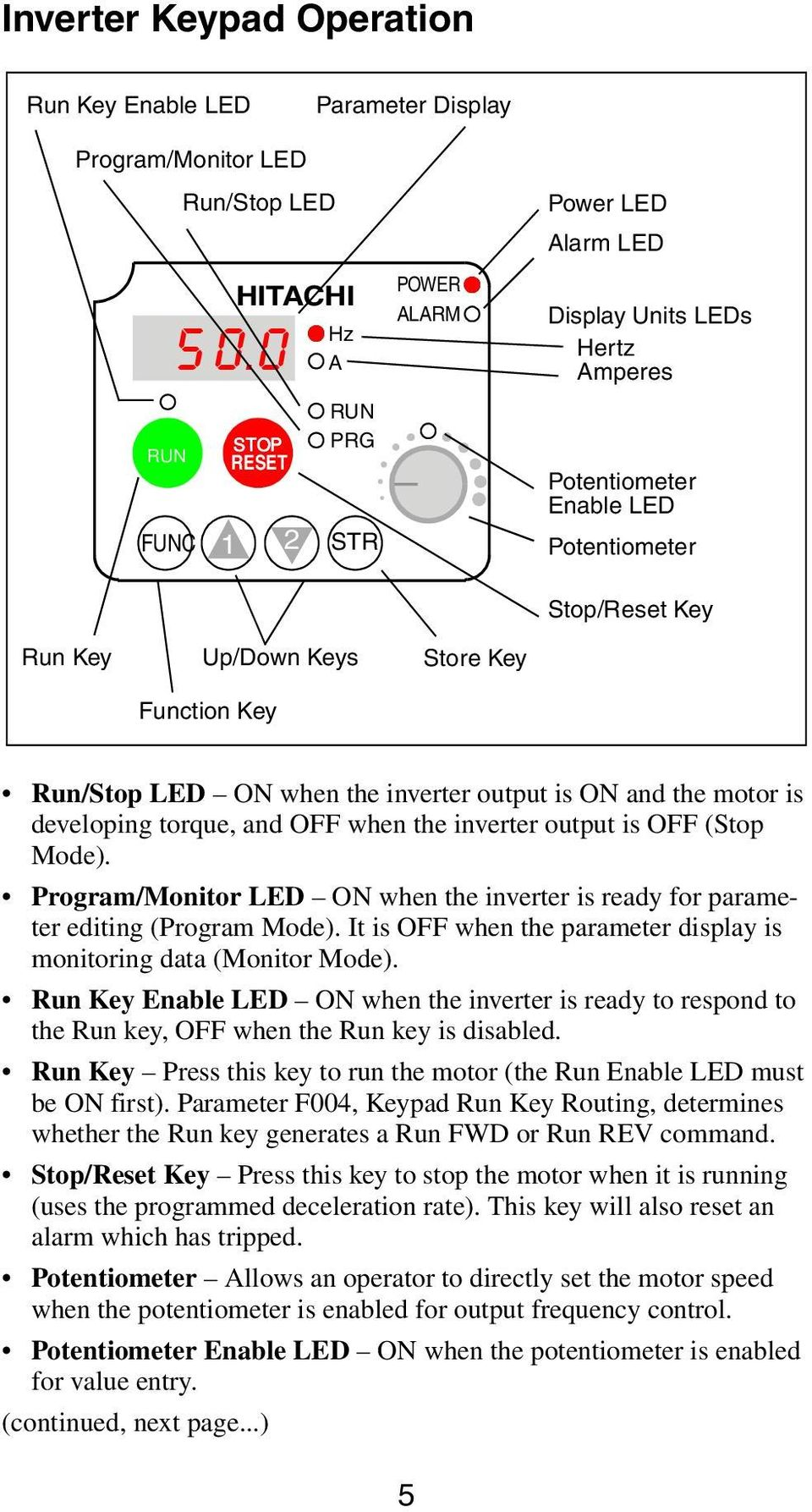Function Key Store Key Run/Stop LED ON when the inverter output is ON and the motor is developing torque, and OFF when the inverter output is OFF (Stop Mode).
