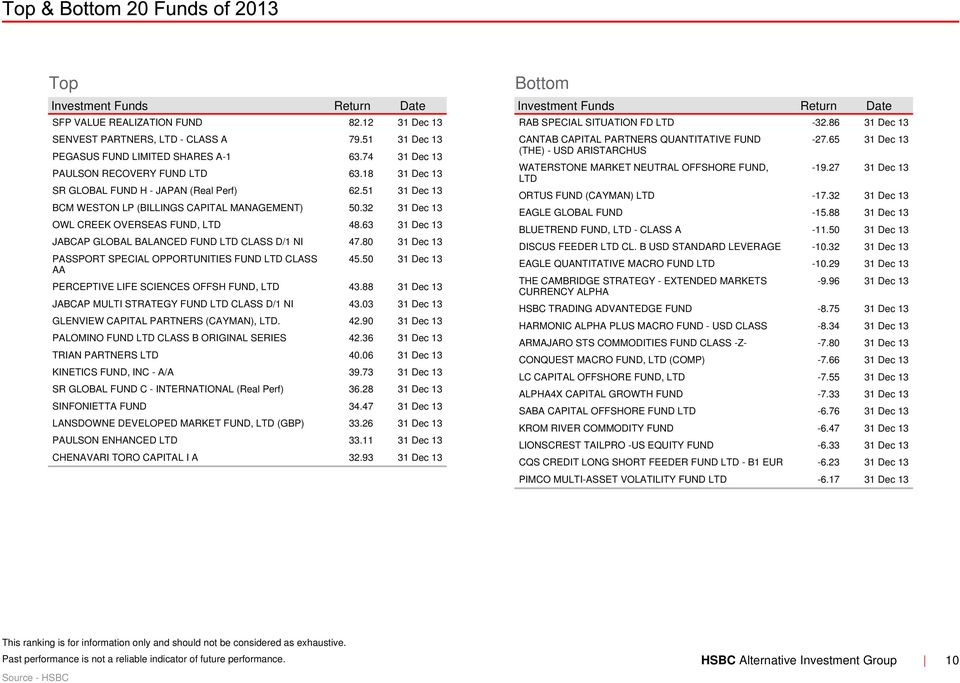 Hedge Weekly N 15  Investment Funds Performance Review  HSBC