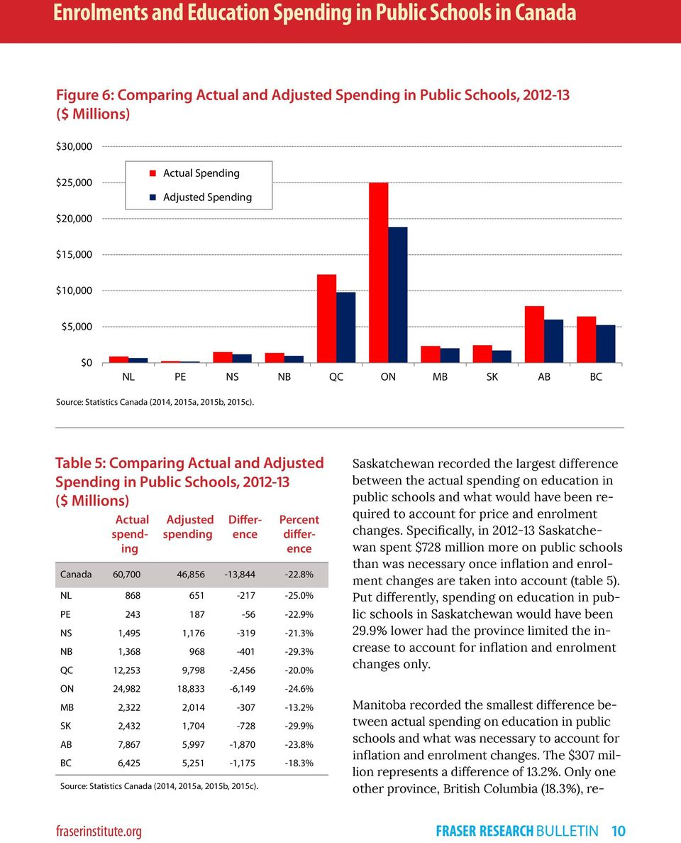 Table 5: Comparing Actual and Adjusted Spending in Public Schools, 2012-13 Adjusted spending ($ Millions) Actual spending Difference Percent difference Canada 60,700 46,856-13,844-22.