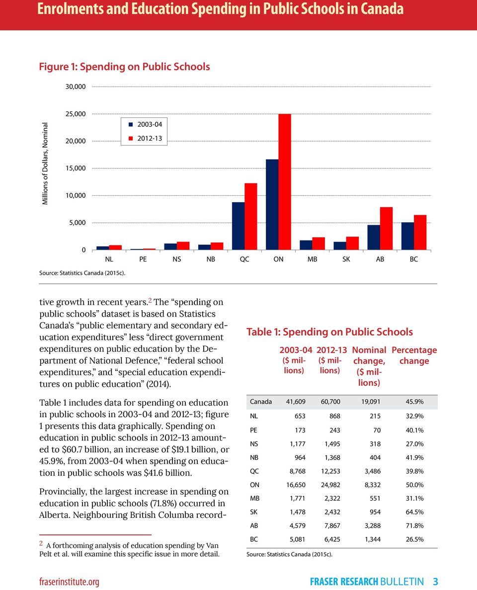 2 The spending on public schools dataset is based on Statistics Canada s public elementary and secondary education expenditures less direct government expenditures on public education by the