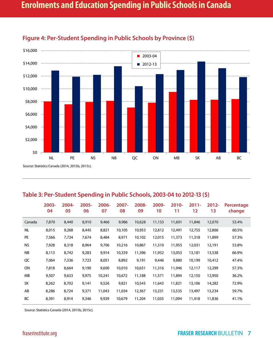 Table 3: Per-Student Spending in Public Schools, 2003-04 to 2012-13 ($) 2003-04 2004-05 2005-06 2006-07 2007-08 2008-09 2009-10 2010-11 2011-12 2012-13 Percentage change Canada 7,870 8,440 8,910