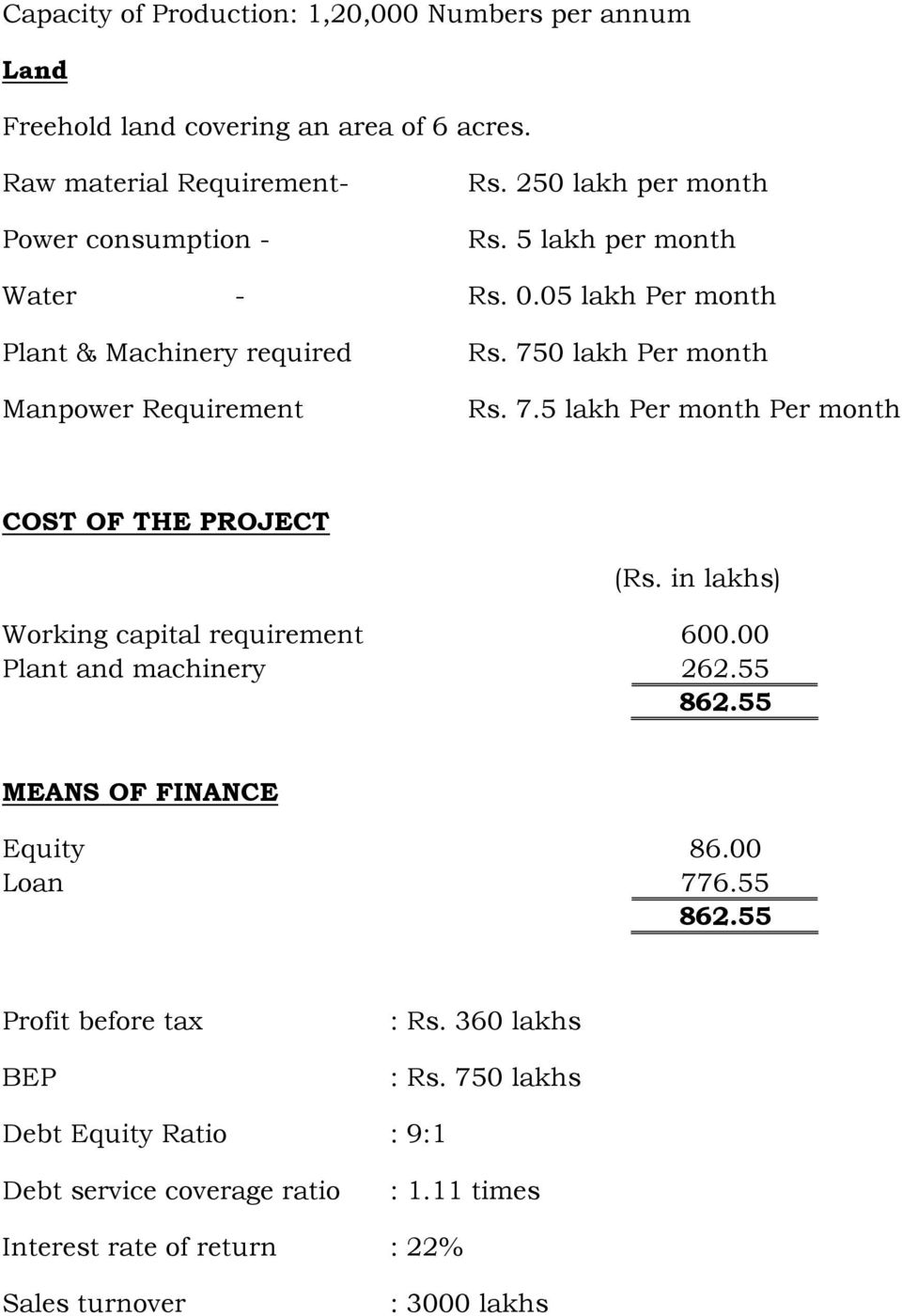 0 lakh Per month Rs. 7.5 lakh Per month Per month COST OF THE PROJECT (Rs. in lakhs) Working capital requirement 600.00 Plant and machinery 262.55 862.