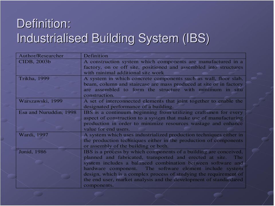 definition of industrialised building system