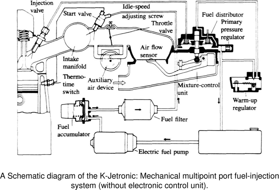 multipoint port fuel-injection