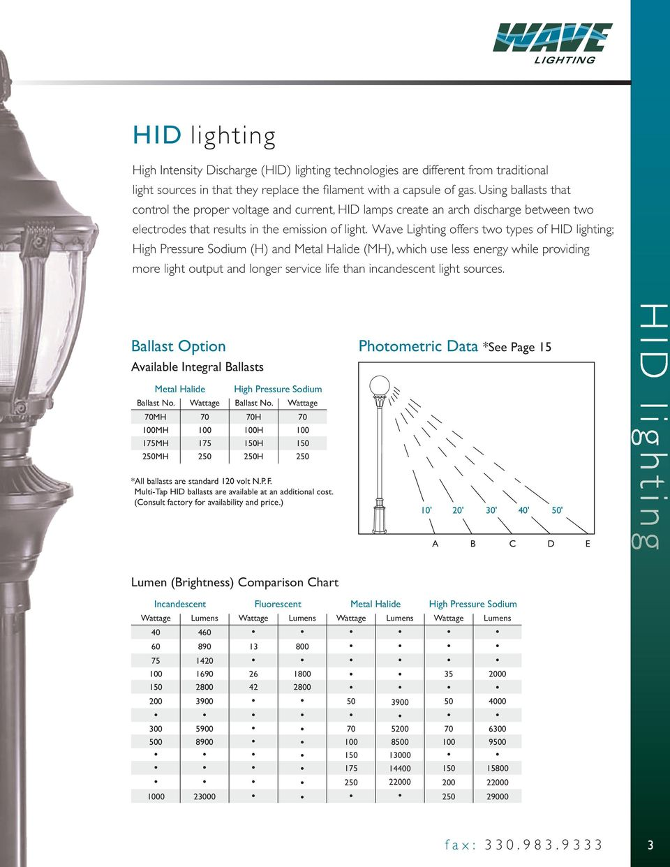 Wave Lighting offers two types of HID lighting; High Pressure Sodium (H) and Metal Halide (MH), which use less energy while providing more light output and longer service life than incandescent light