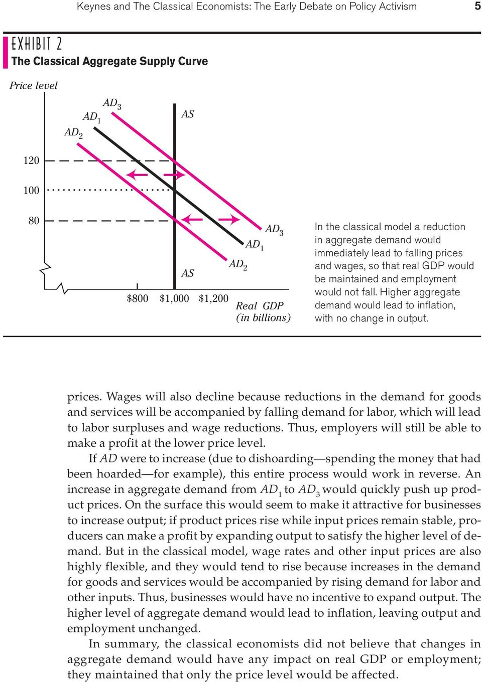 Higher aggregate demand would lead to inflation, with no change in output. prices.