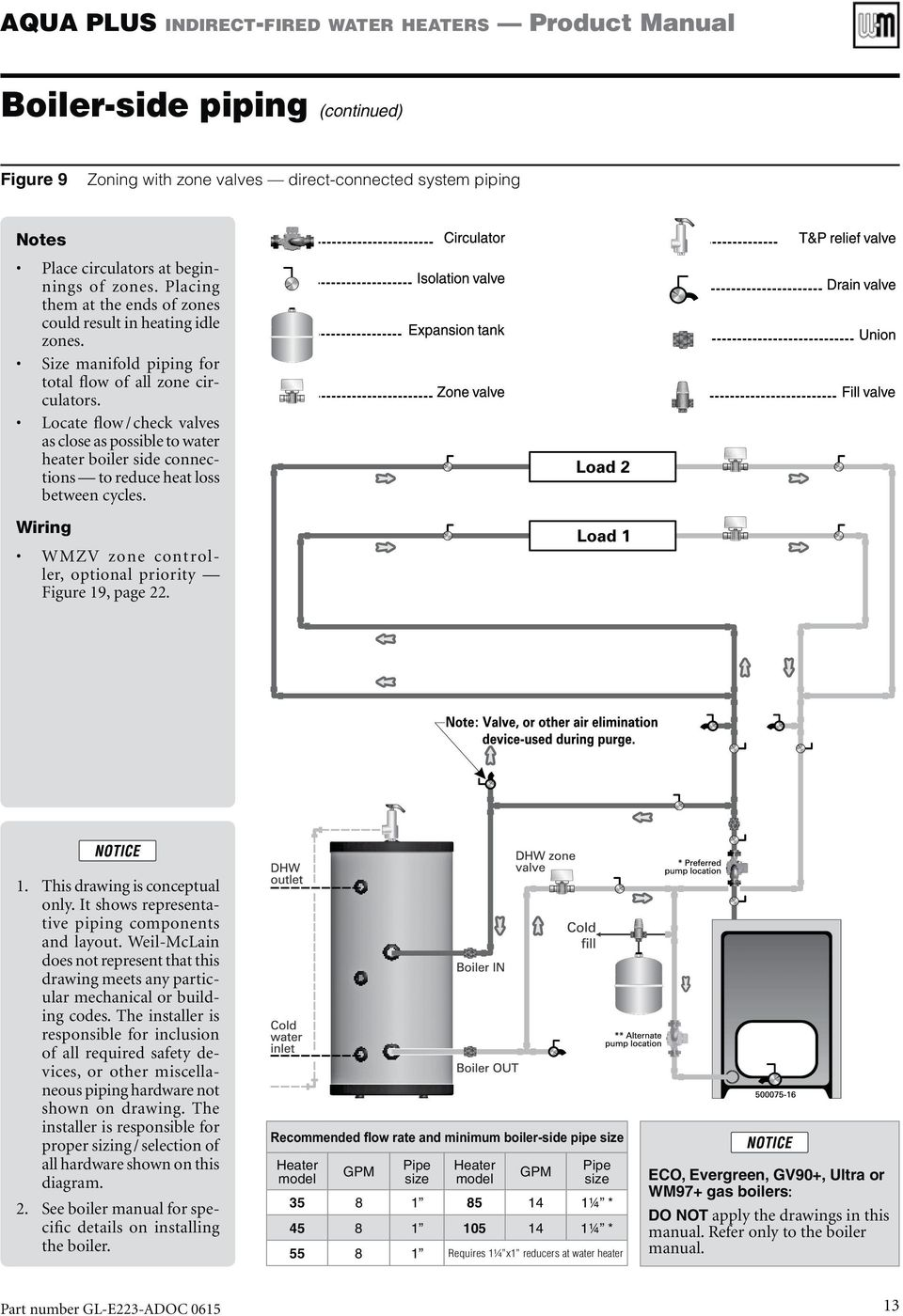 Indirect Fired Water Heaters Pdf Weil Mclain Boiler Schematic Diagram Locate Flow Check Valves As Close Possible To Heater Side Connections