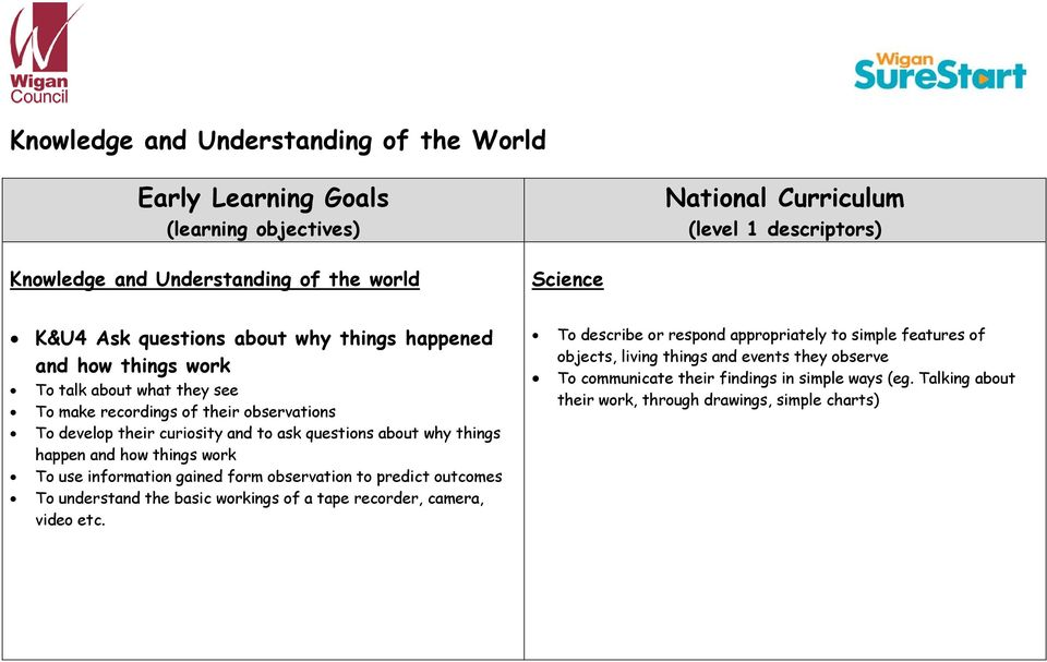 Knowledge and Understanding of the World  Early Learning Goals