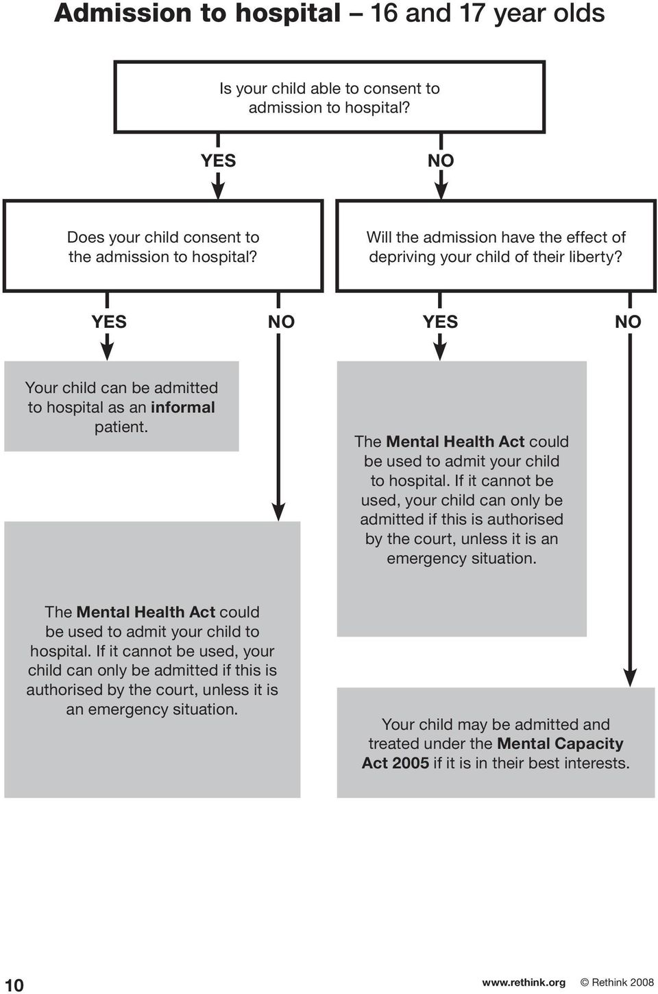 The Mental Health Act could be used to admit your child to hospital. If it cannot be used, your child can only be admitted if this is authorised by the court, unless it is an emergency situation.