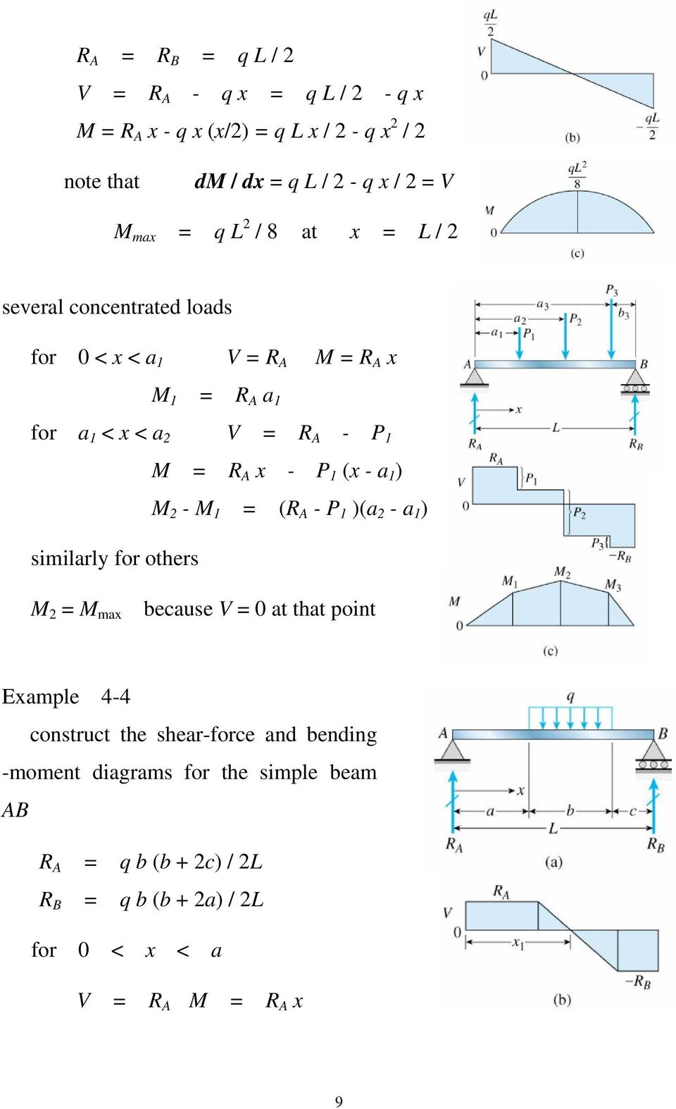 Strength Of Materials Shear And Moment Diagrams