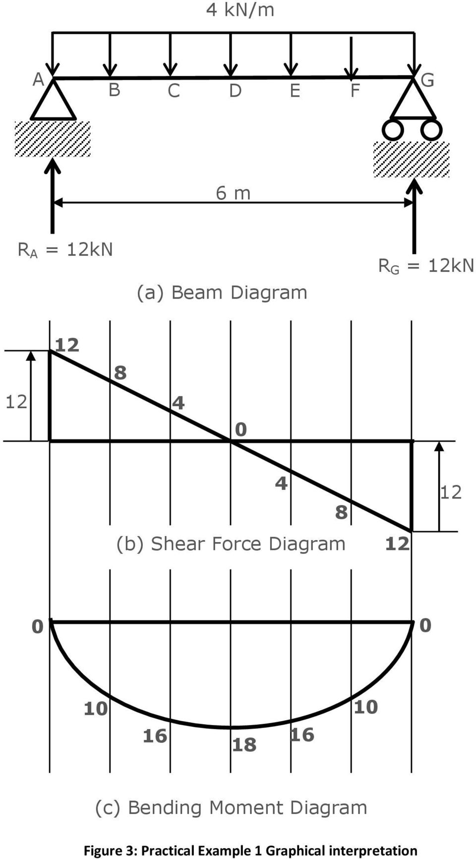 Shear Graph Force Diagrams Chapter And Bending Moment For Uniformly 960x1732