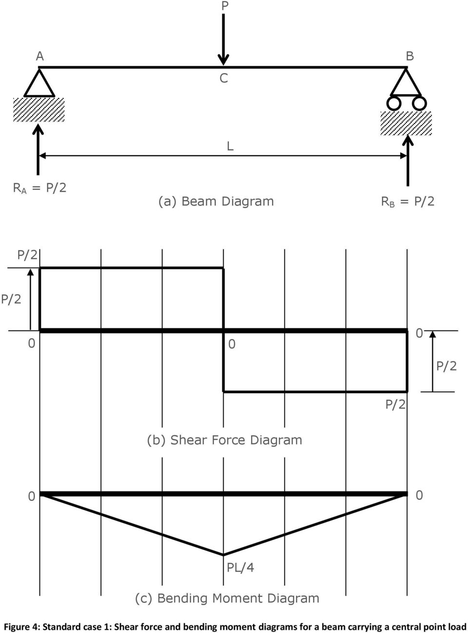 Chapter 8 Shear Force And Bending Moment Diagrams For Uniformly Draw The Overhanging Beam Diagram Figure 4 Standard Case 1