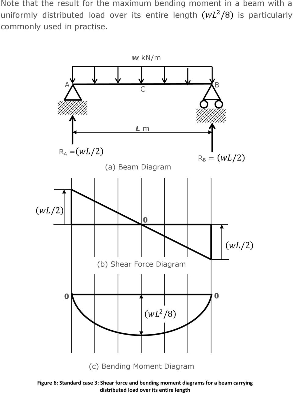 Chapter 8 Shear Force And Bending Moment Diagrams For Uniformly Normal W Kn M L R Wl A Eam Diagram