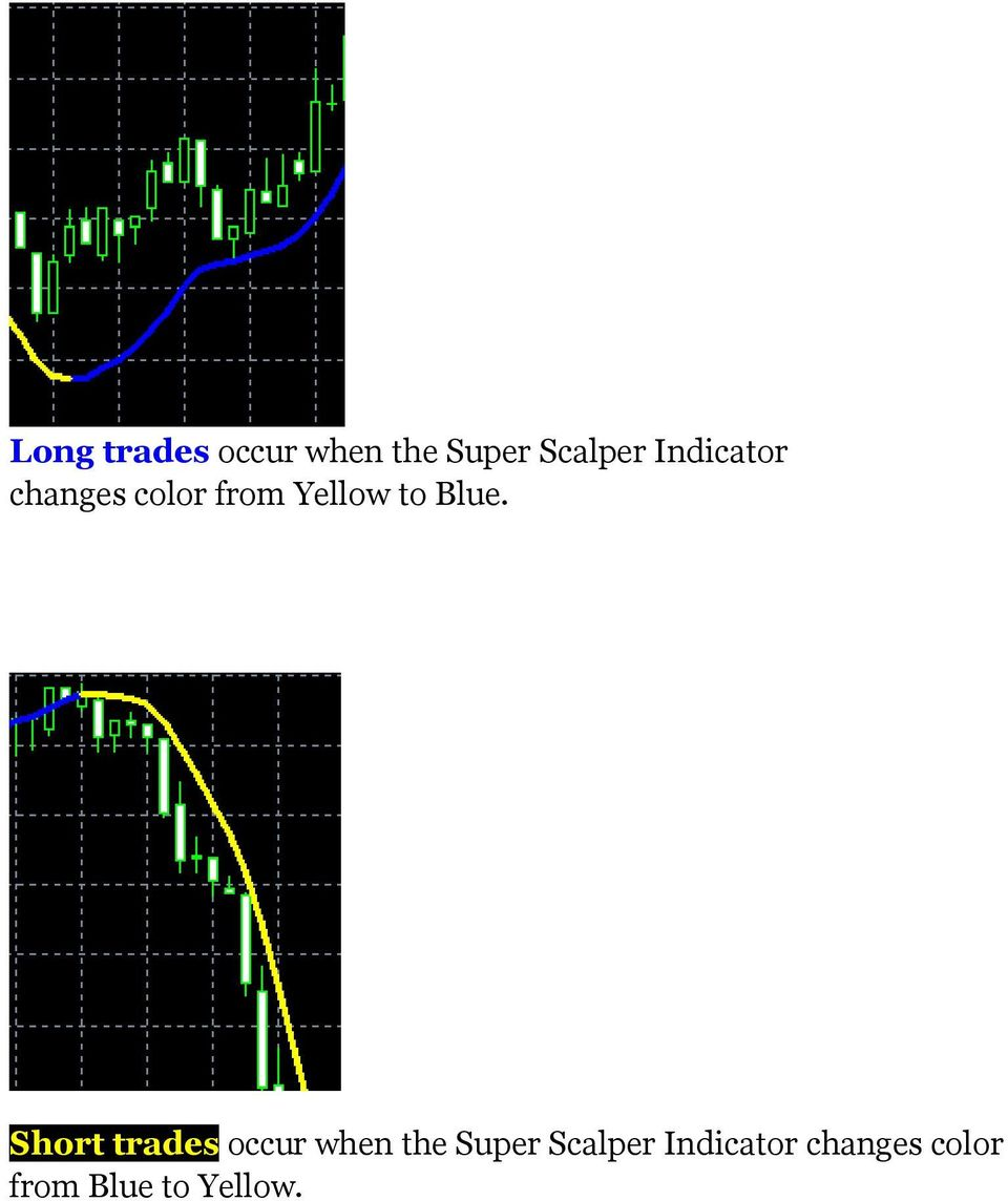 Blue. Short trades occur when the Super
